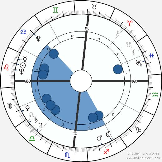 John Eisenhower wikipedia, horoscope, astrology, instagram