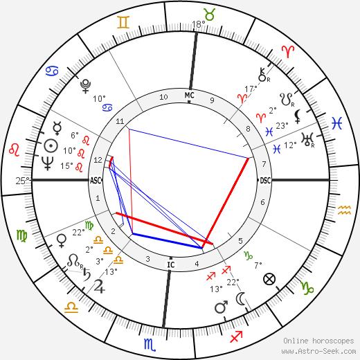 John Eisenhower birth chart, biography, wikipedia 2019, 2020