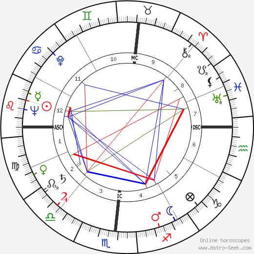 John Eisenhower astro natal birth chart, John Eisenhower horoscope, astrology