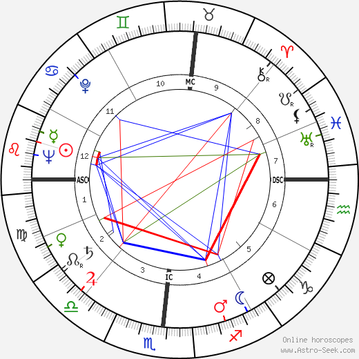 John Eisenhower tema natale, oroscopo, John Eisenhower oroscopi gratuiti, astrologia