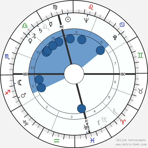 John McCormick wikipedia, horoscope, astrology, instagram