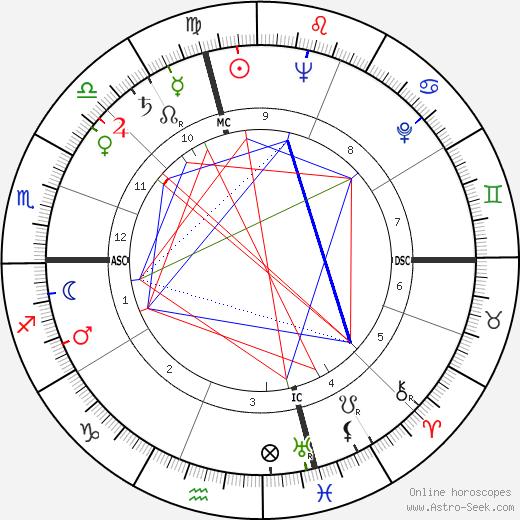 John McCormick день рождения гороскоп, John McCormick Натальная карта онлайн