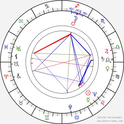 José Ángel Espinosa Ferrusquilla astro natal birth chart, José Ángel Espinosa Ferrusquilla horoscope, astrology