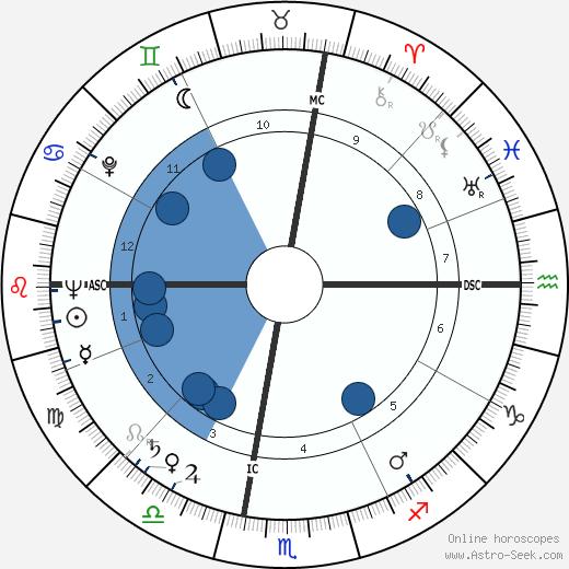 Joseph Elliott Slater wikipedia, horoscope, astrology, instagram