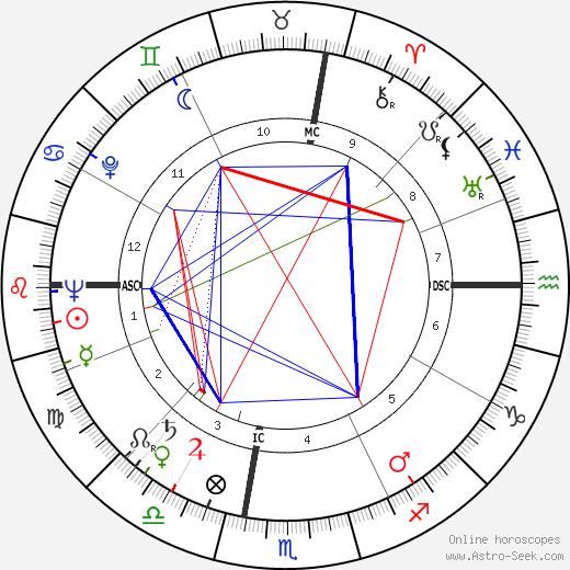 Joseph Elliott Slater birth chart, Joseph Elliott Slater astro natal horoscope, astrology