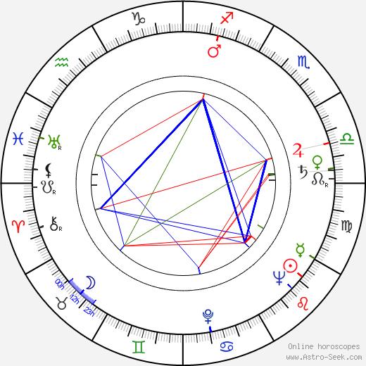 Lukas Foss astro natal birth chart, Lukas Foss horoscope, astrology