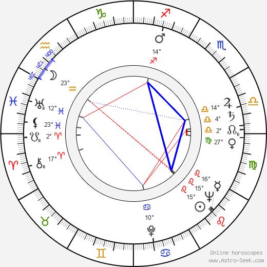Marie Kubátová birth chart, biography, wikipedia 2019, 2020