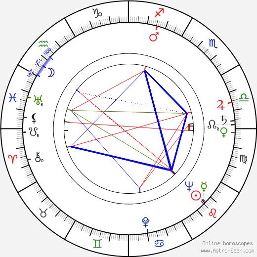 Marie Kubátová birth chart, Marie Kubátová astro natal horoscope, astrology