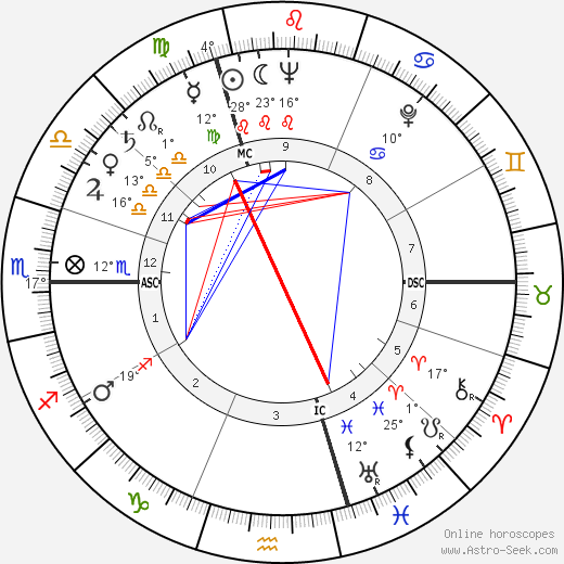 Micheline Presle birth chart, biography, wikipedia 2017, 2018