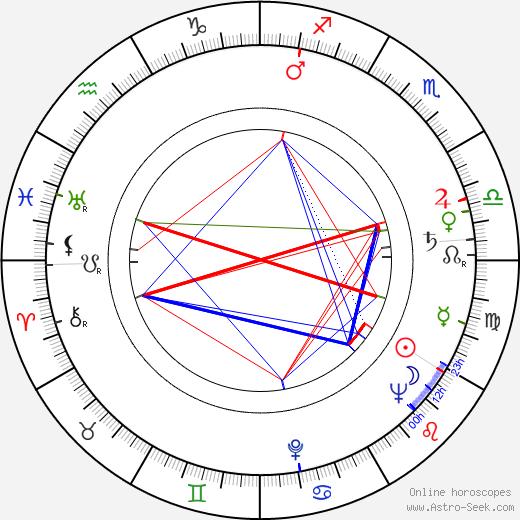 Miloš Kopecký astro natal birth chart, Miloš Kopecký horoscope, astrology