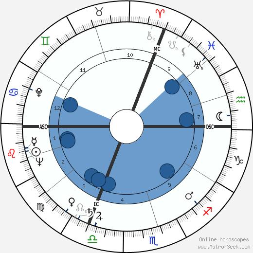 Pierre Trabaud wikipedia, horoscope, astrology, instagram