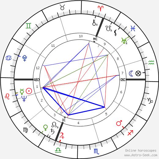 Pierre Trabaud день рождения гороскоп, Pierre Trabaud Натальная карта онлайн