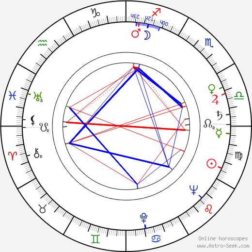 Ralf Rubin astro natal birth chart, Ralf Rubin horoscope, astrology