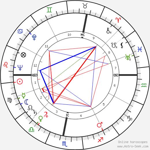 René Lévesque tema natale, oroscopo, René Lévesque oroscopi gratuiti, astrologia