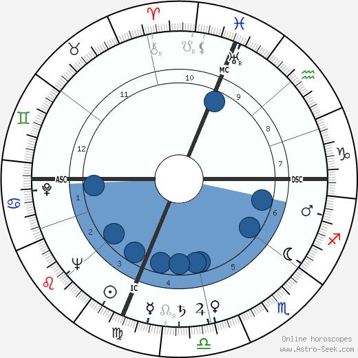 Richard Blackwell wikipedia, horoscope, astrology, instagram