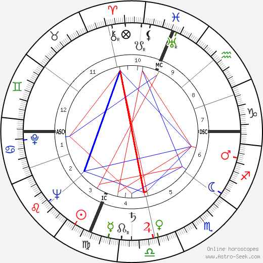 Richard Blackwell tema natale, oroscopo, Richard Blackwell oroscopi gratuiti, astrologia