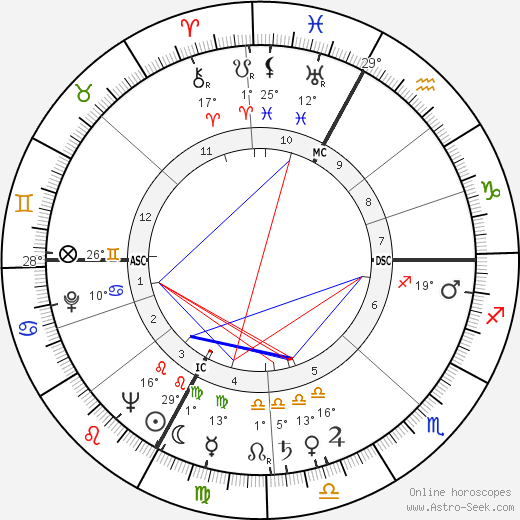 Roland Dumas birth chart, biography, wikipedia 2019, 2020