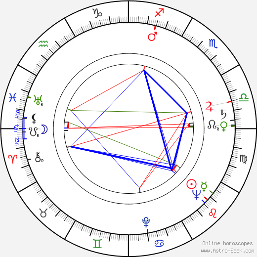 Ron Grainer birth chart, Ron Grainer astro natal horoscope, astrology