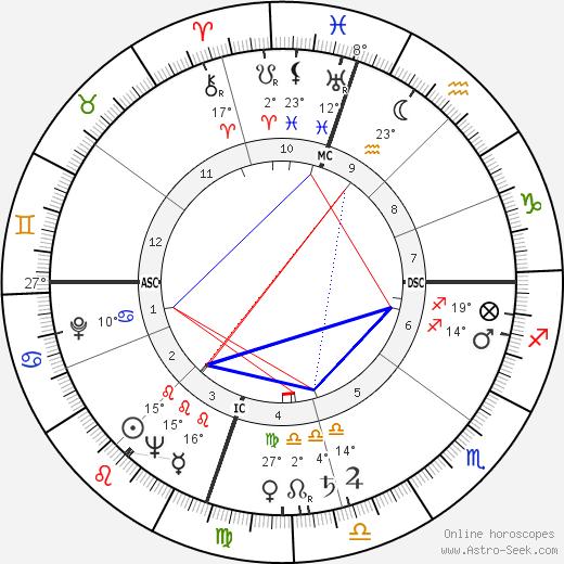 Rory Calhoun birth chart, biography, wikipedia 2020, 2021