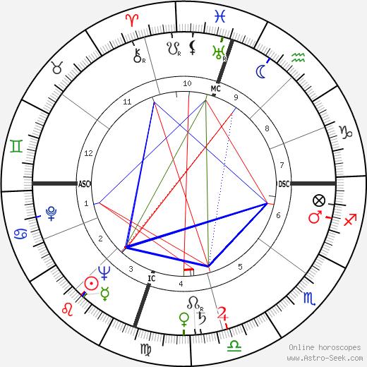 Rory Calhoun birth chart, Rory Calhoun astro natal horoscope, astrology