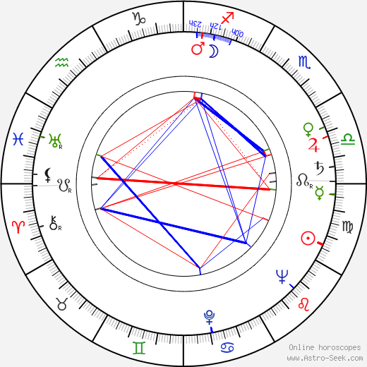 Rudolf Ruf tema natale, oroscopo, Rudolf Ruf oroscopi gratuiti, astrologia