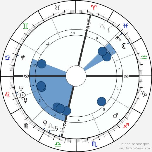 Sandro Paternostro wikipedia, horoscope, astrology, instagram