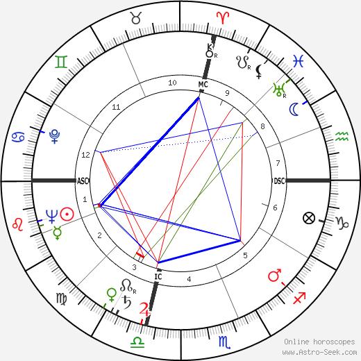 Sandro Paternostro tema natale, oroscopo, Sandro Paternostro oroscopi gratuiti, astrologia