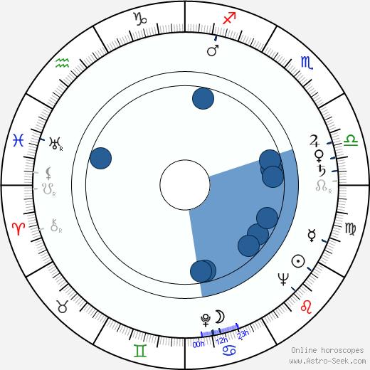 Sol Worth wikipedia, horoscope, astrology, instagram