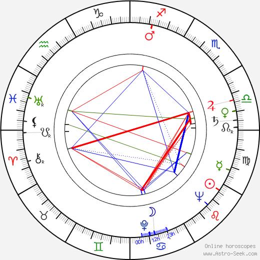 Sol Worth tema natale, oroscopo, Sol Worth oroscopi gratuiti, astrologia