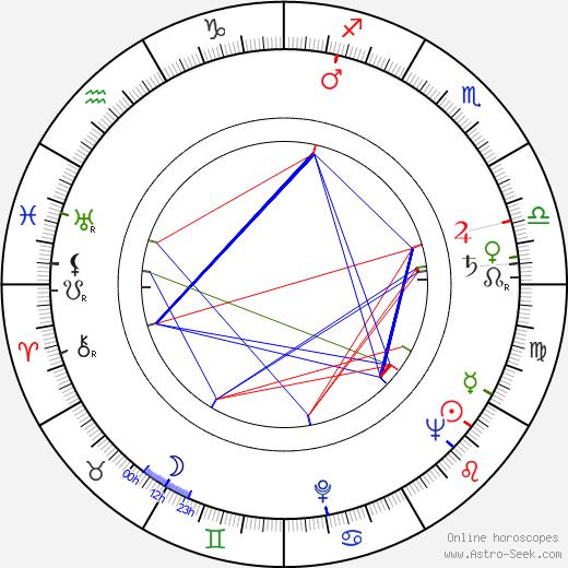 Tadeusz Kozlowski birth chart, Tadeusz Kozlowski astro natal horoscope, astrology