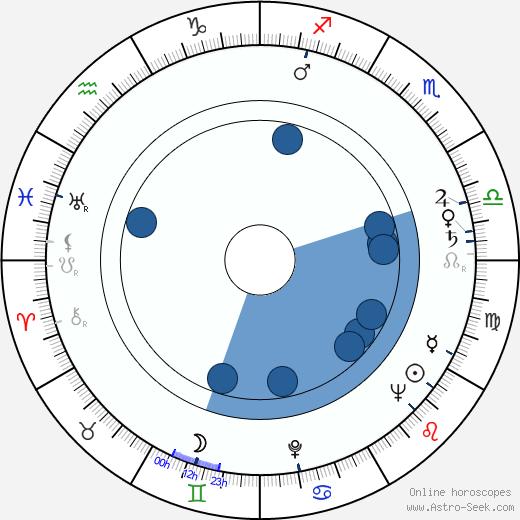 Zuzana Kočová wikipedia, horoscope, astrology, instagram