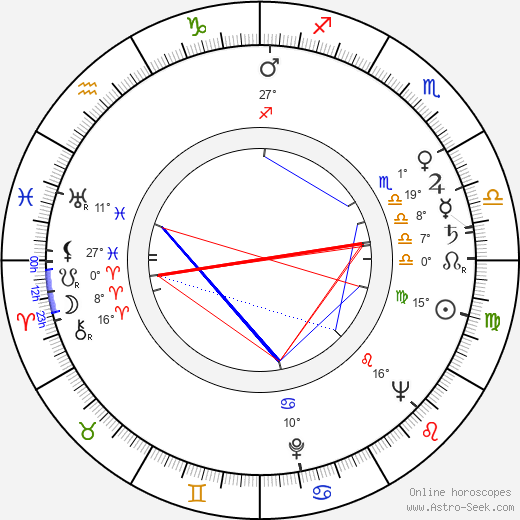 Arthur Ibbetson birth chart, biography, wikipedia 2019, 2020