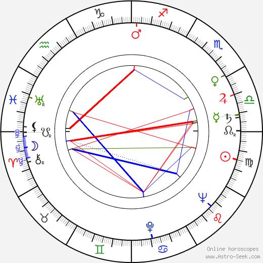 Arthur Ibbetson astro natal birth chart, Arthur Ibbetson horoscope, astrology
