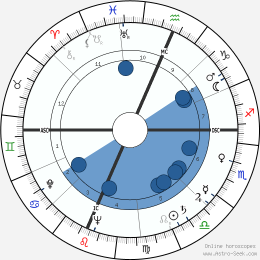 Arthur Penn wikipedia, horoscope, astrology, instagram