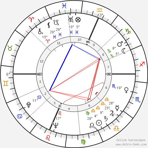 Arthur Penn birth chart, biography, wikipedia 2019, 2020