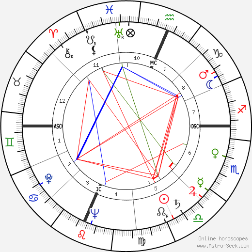 Arthur Penn astro natal birth chart, Arthur Penn horoscope, astrology