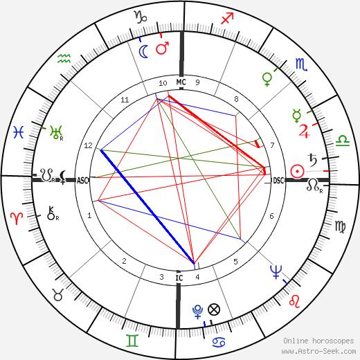 Bobby Stone birth chart, Bobby Stone astro natal horoscope, astrology