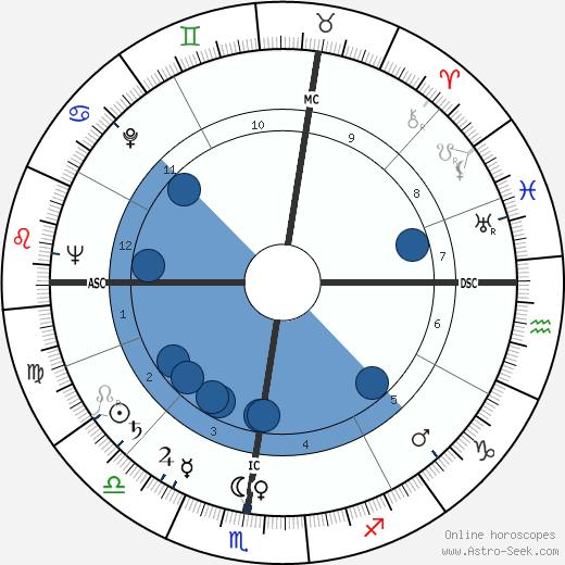 Cornell Hill MacNeil wikipedia, horoscope, astrology, instagram