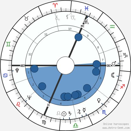 Creighton Miller wikipedia, horoscope, astrology, instagram