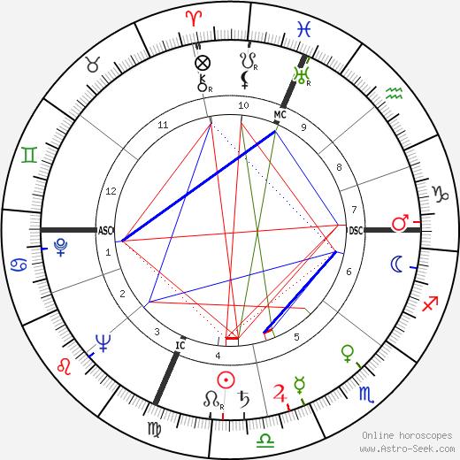 Creighton Miller день рождения гороскоп, Creighton Miller Натальная карта онлайн