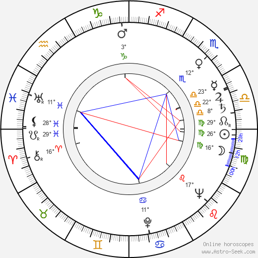 Dagmar Veselá birth chart, biography, wikipedia 2019, 2020