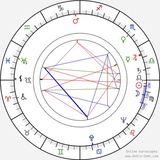 Dagmar Veselá birth chart, Dagmar Veselá astro natal horoscope, astrology
