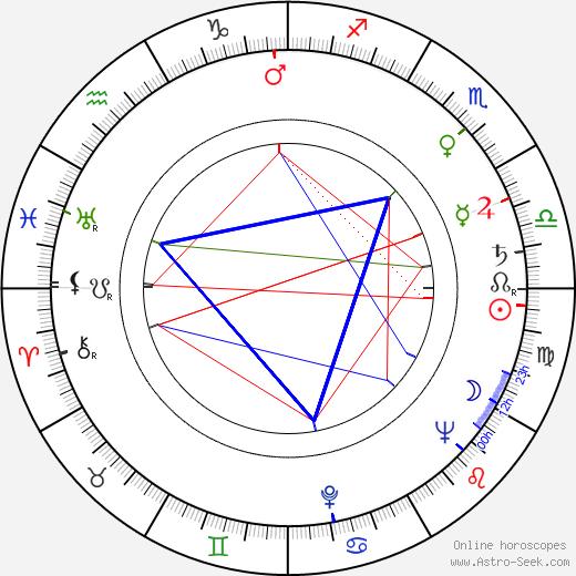 Dana Zátopková birth chart, Dana Zátopková astro natal horoscope, astrology
