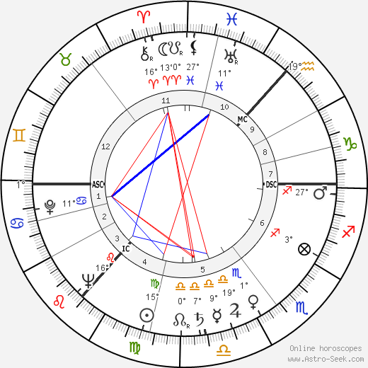 Danny Dorrian birth chart, biography, wikipedia 2019, 2020