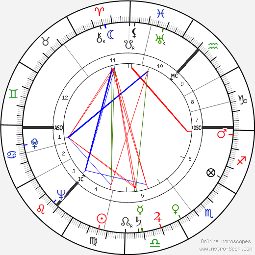 Danny Dorrian birth chart, Danny Dorrian astro natal horoscope, astrology