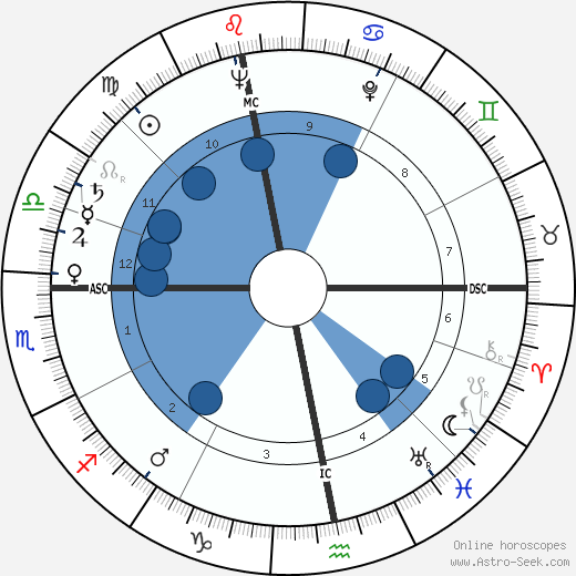 David Croft wikipedia, horoscope, astrology, instagram