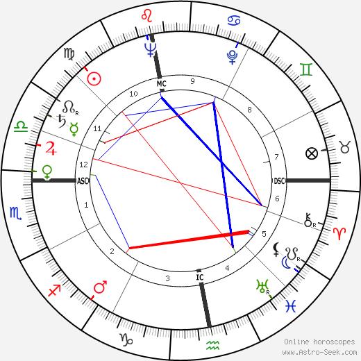 David Croft день рождения гороскоп, David Croft Натальная карта онлайн