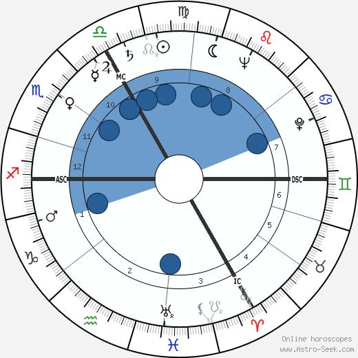 Emil Zátopek wikipedia, horoscope, astrology, instagram