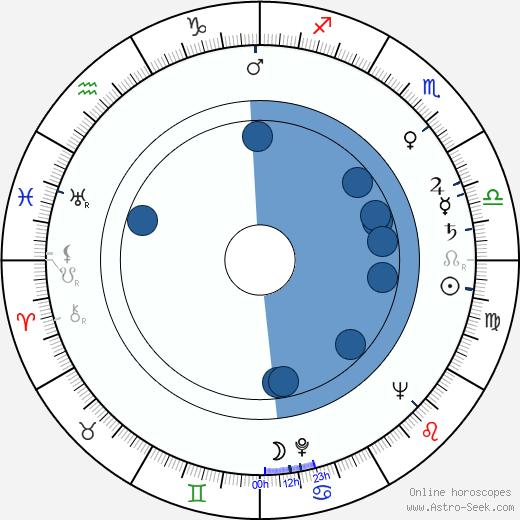 Ephraim Lowe wikipedia, horoscope, astrology, instagram