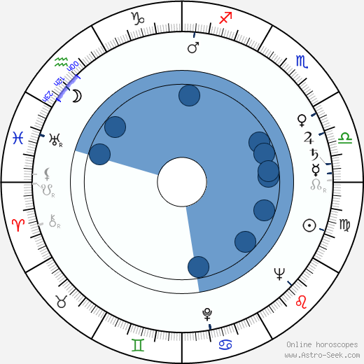 Filip Jánský horoscope, astrology, sign, zodiac, date of birth, instagram